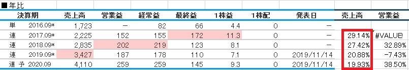 HENNGE年毎は成長しているが成長率鈍化2