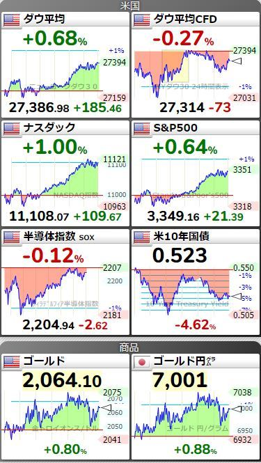 20200807アメリカ市場