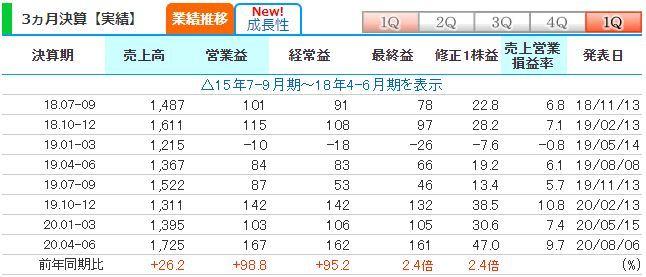 20200807浜井産業四半期