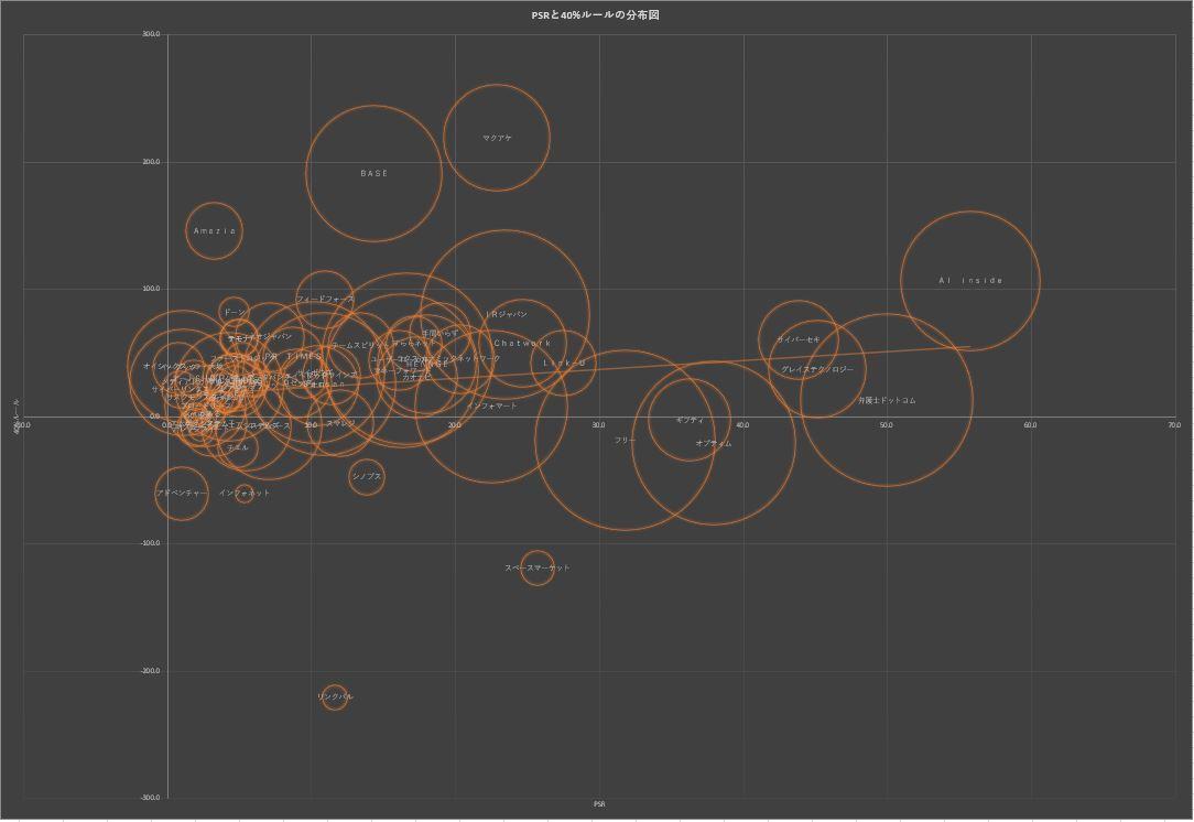 20200815サブスク系銘柄分布図