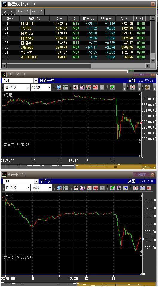 20200828安倍辞任日本市場