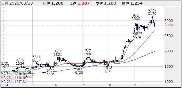 20200926キーパー技研チャート