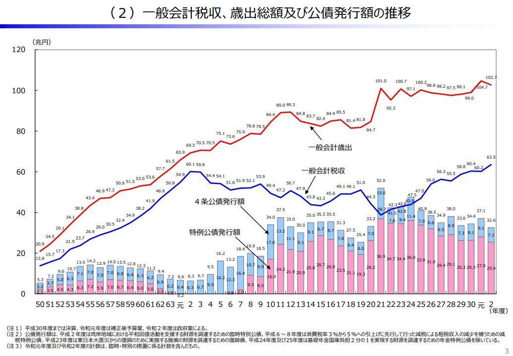 20201024財務省公債発行推移