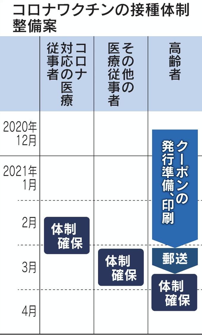 20201225ワクチン予定