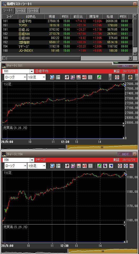 20201229日本市場