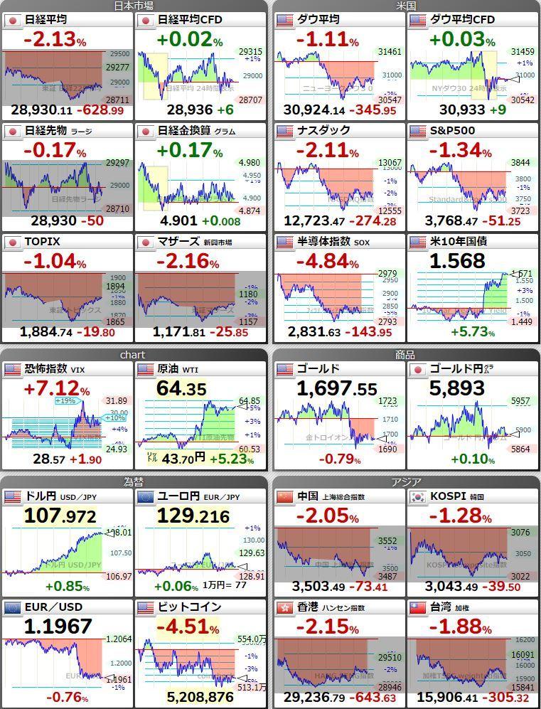 20210305世界市場
