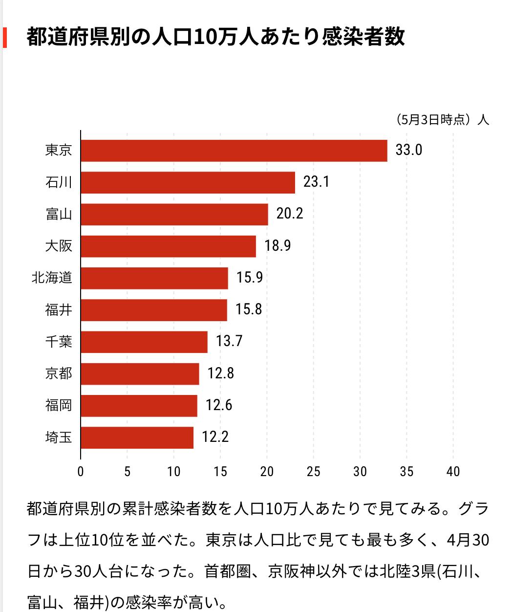 20200503チャートで見る日本の感染状況新型コロナウイルス