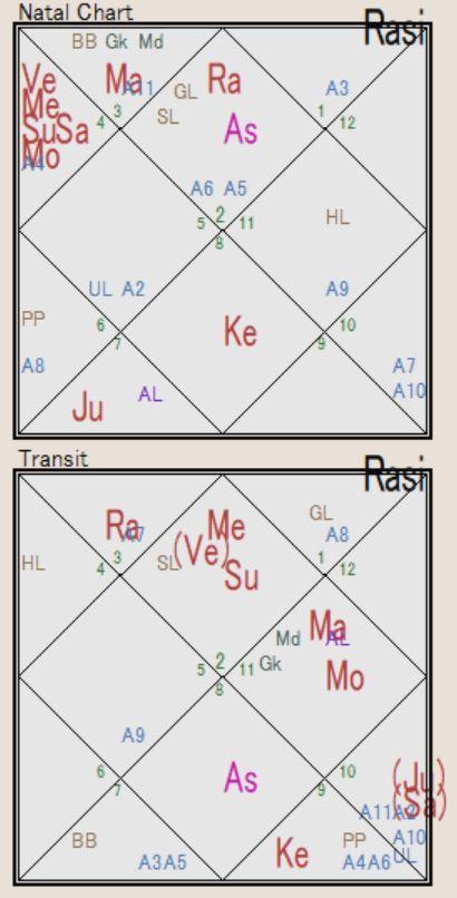 インド建国図と土星木星逆行トランジット