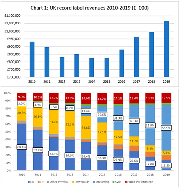 英国のレコード・レーベル、昨年の売上が2006年以来の高水準となる ...