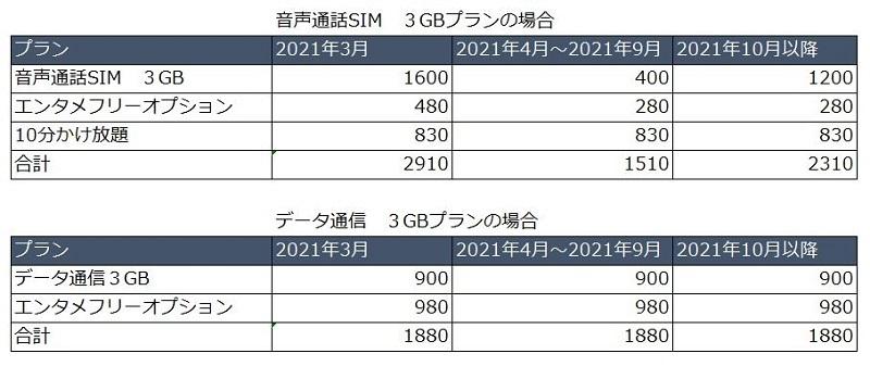 BIGLOBEモバイル3GBの費用負担