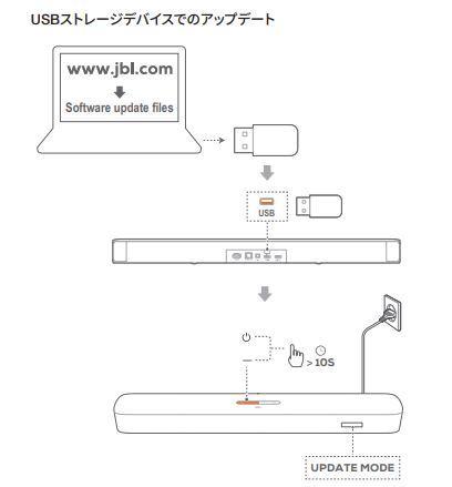 「JBL BAR 5.0 MultiBeam」FWアップデート