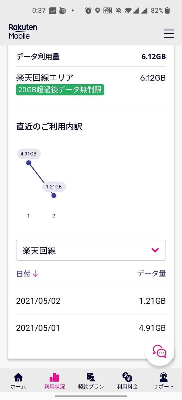 「my 楽天モバイル」楽天回線のみデータ容量