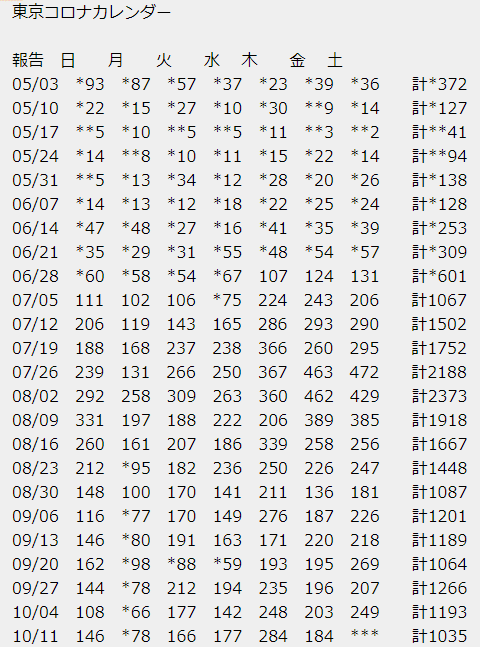 東京都の新型コロナウイルス感染者数一覧表-東京コロナカレンダー2020年10月16日まで