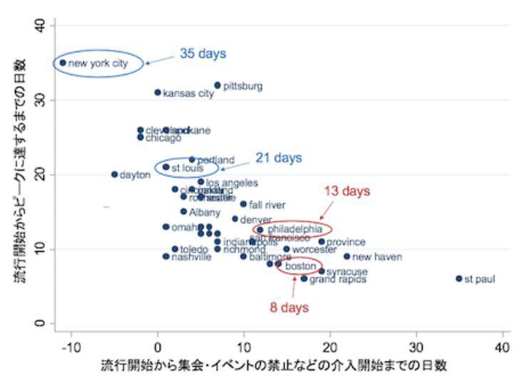 介入開始までの日数のピークへの影響