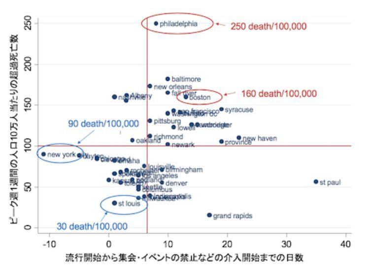 介入開始までの日数の死亡率への影響