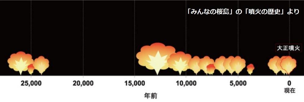 9_過去の噴火図_文字入